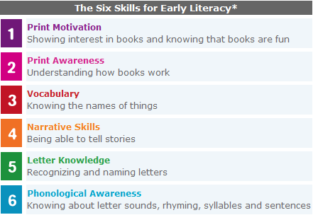 Early literacy skills | Library - Literacy Night | Pinterest