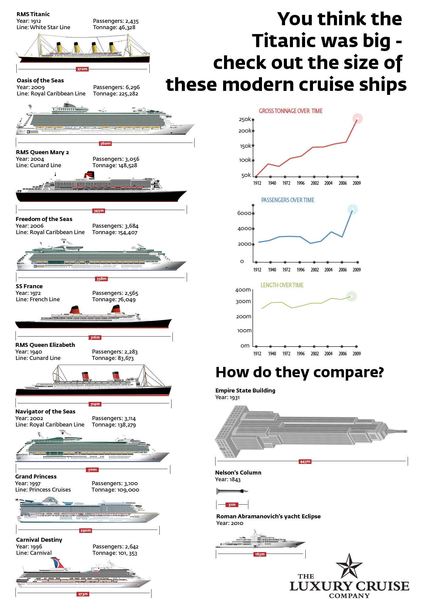 infographic titanic vs today s cruise ships how do they compare  [ 1400 x 2000 Pixel ]