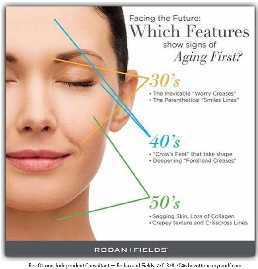 ✨Rodan and Fields is now the #1 Anti-Aging brand in the U.S. ✨Reduce the visible signs of aging with our Redefine Line. #Lifechangingskincare #antiaging #RFRoadto1 http://anti-aging-secrets.us