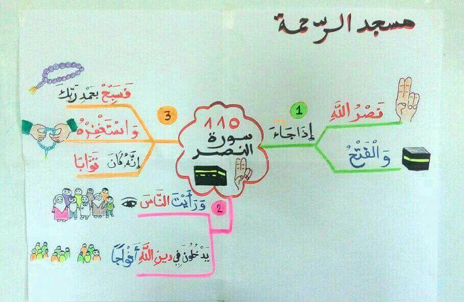 Pin By Mona Assem On اسلامي حياتي Islamic Books For Kids Islamic Kids Activities Muslim Kids Activities