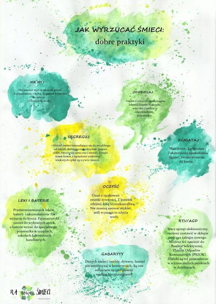 Jak Wyrzucac Smieci Grafika Do Pobrania Nanowosmieci Pl Art Fruit Cleaning