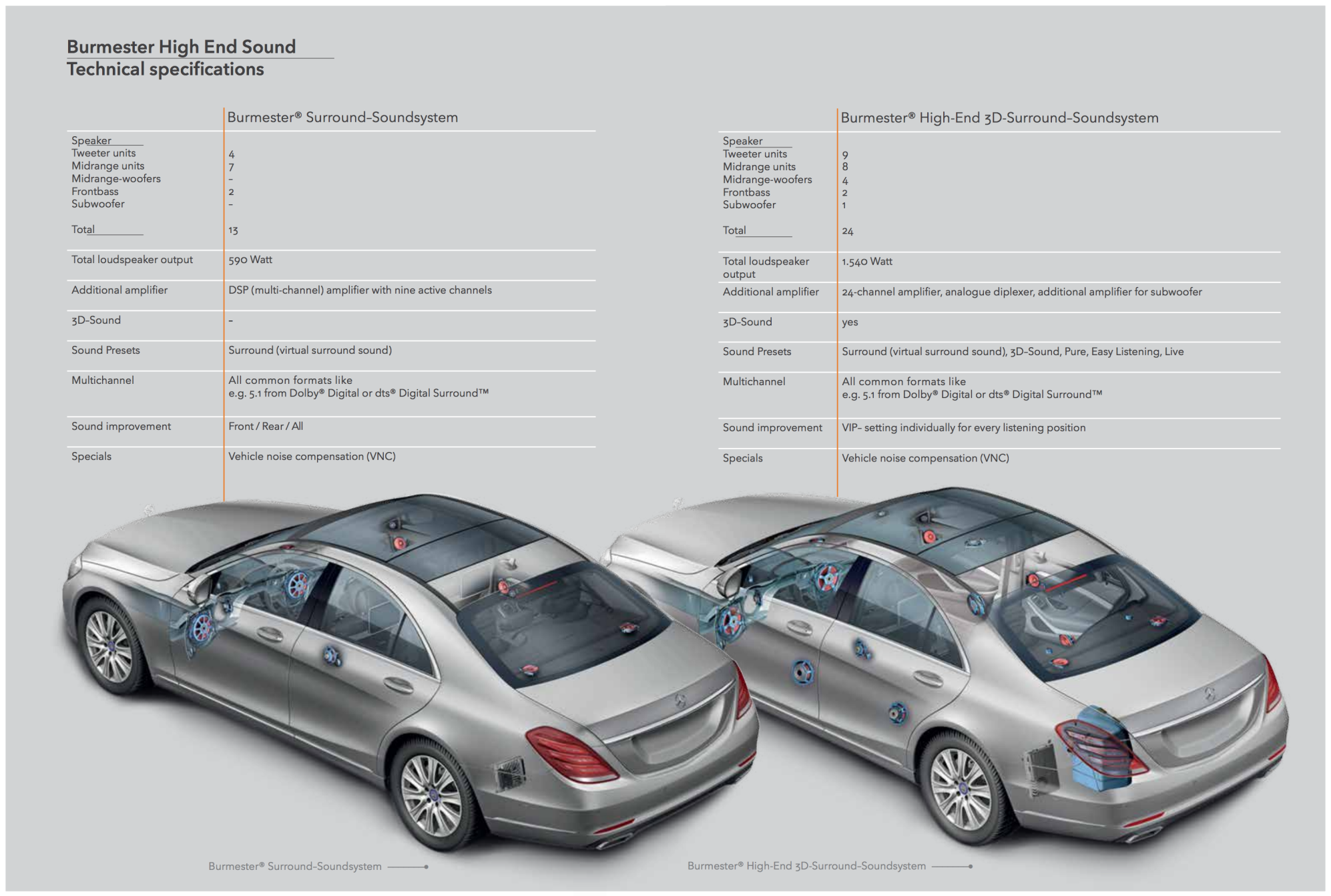 Mercedes Benz S Class Burmester Stereo Systems 13 Speaker 590 Watt S500 Wiring Diagram On The Left 24 1540 Right