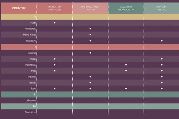 Indesign Tables Indesign Infographic Layout Typography Design