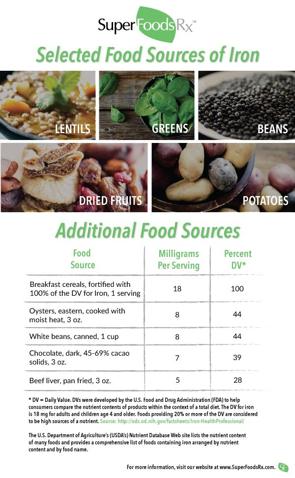 Iron Facts | Let our SuperFoodsRx doctor break down the important details for you. SuperFoodsRx.com