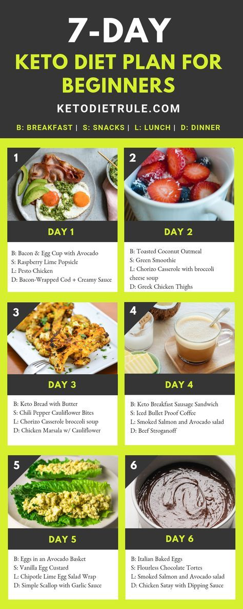 7-Day Keto Diet Plan For Beginners To Lose 10 LBS