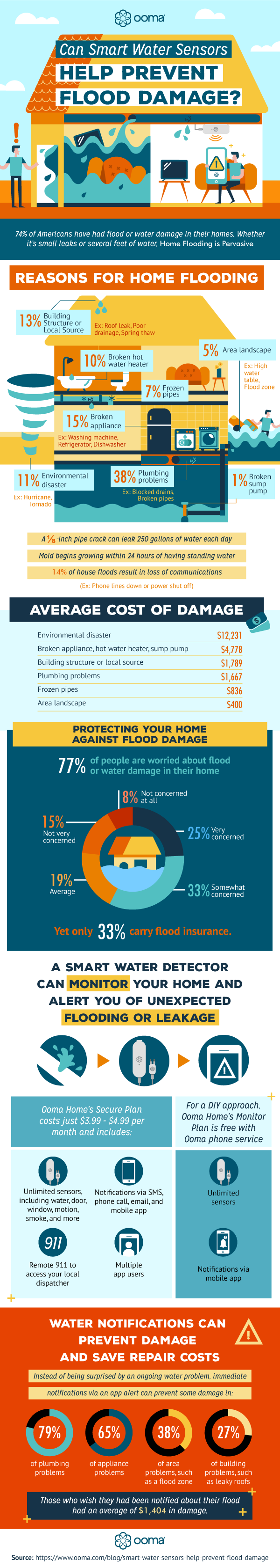 Can Smart Water Sensors Help Prevent Flood Damage? (With