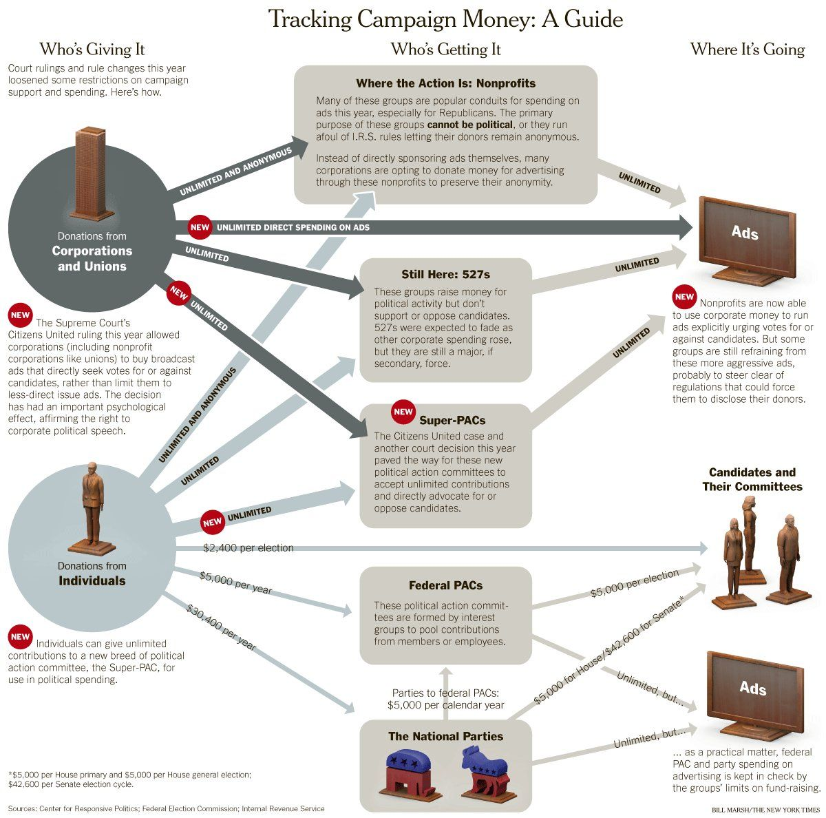Is our complicated campaign finance system confusing you not sure is our complicated campaign finance system confusing you we dont blame you heres a helpful chart to break things down geenschuldenfo Gallery