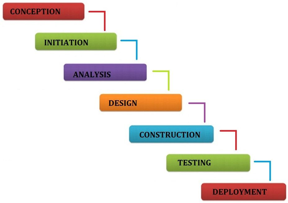 Simple method to learn software development life cycle phases - requirement analysis