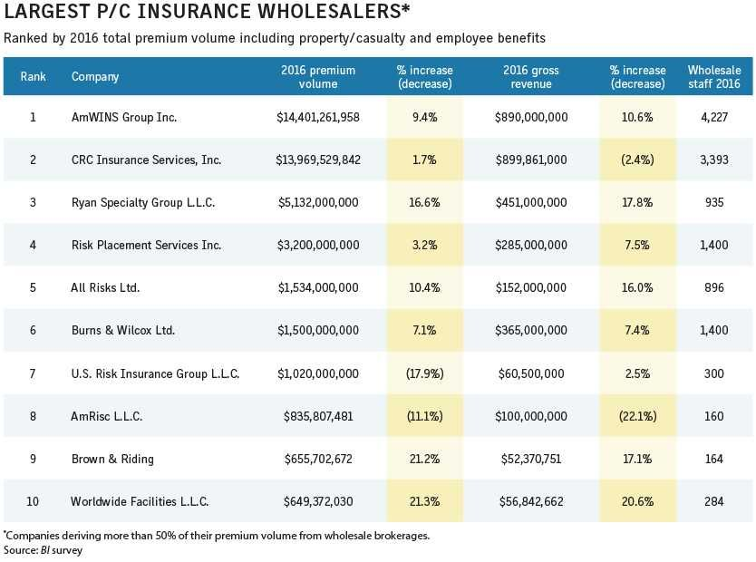 Largest P C Insurance Wholesalers Business Insurance Property