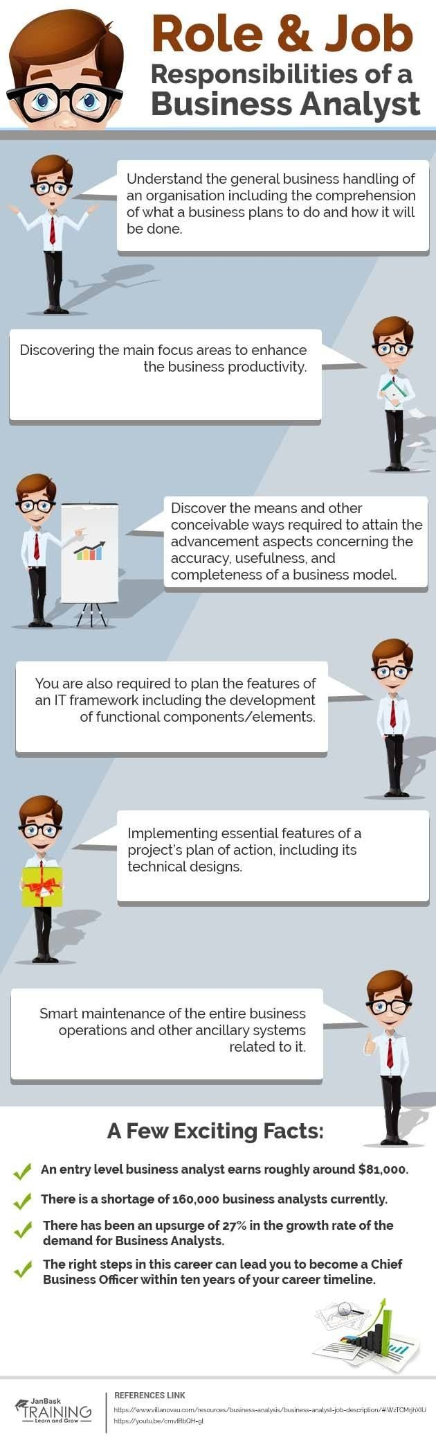 What Are The Role And Job Responsibilities Of A Business Analyst Infographic E Learning Infographics Business Analyst Business Analysis Analyst