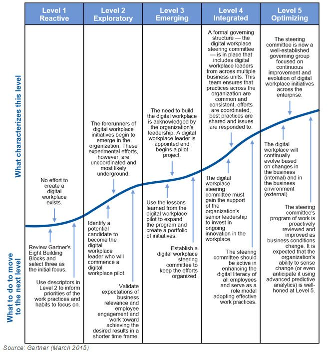 Maturity Model For A Digital Workplace Program Workplace