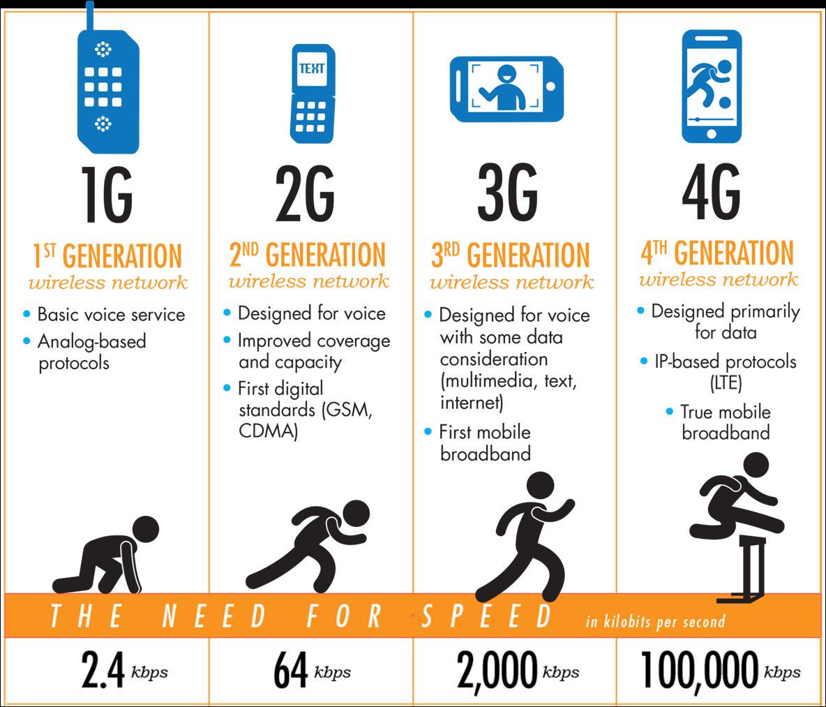 hight resolution of mobile evolution 1g 2g 3g 4g