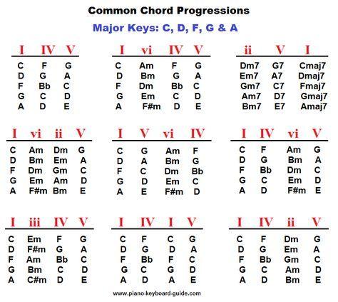 Piano Chord Progressions Major Keys Guitar Pinterest Pianos
