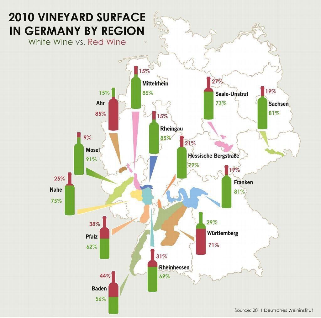 Deutsche Weine German Wine Graphics