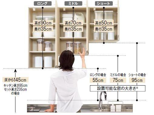 キッチンの収納 吊戸棚の種類と特徴 キッチン関連 リフォーム