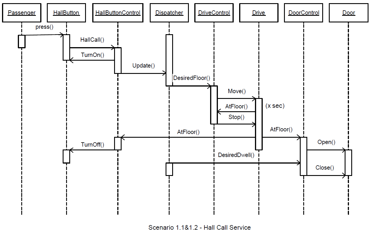 Elevator Sequence Diagram Hall Call Sw Design Uml