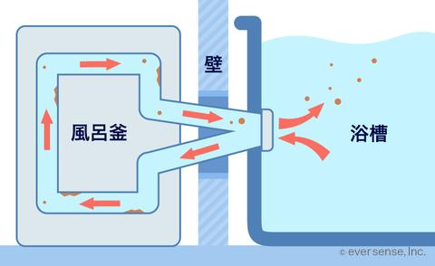 オキシクリーンで風呂釜の掃除 失敗しない汚れの落とし方とは オキシクリーン お風呂 オキシクリーン 掃除