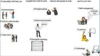 Employment resource: Employability skills introductory