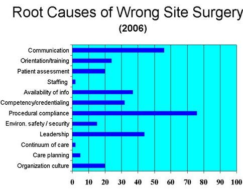Surgical Mistakes To err is human, but wrong-site surgery errors - surgical tech job description