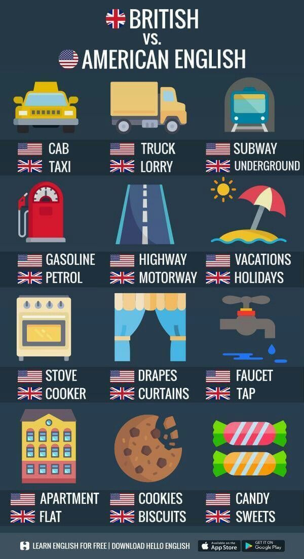 American versus British English | English Class | Pinterest ...