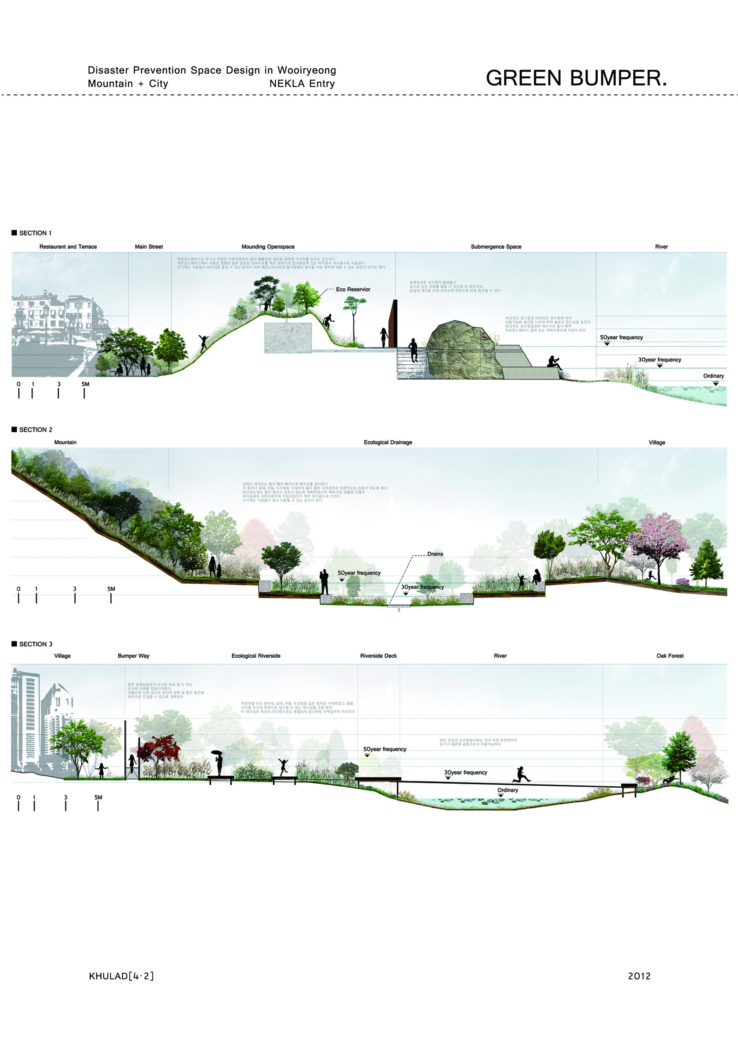 Representation Of Ecological Buffer Between City And River