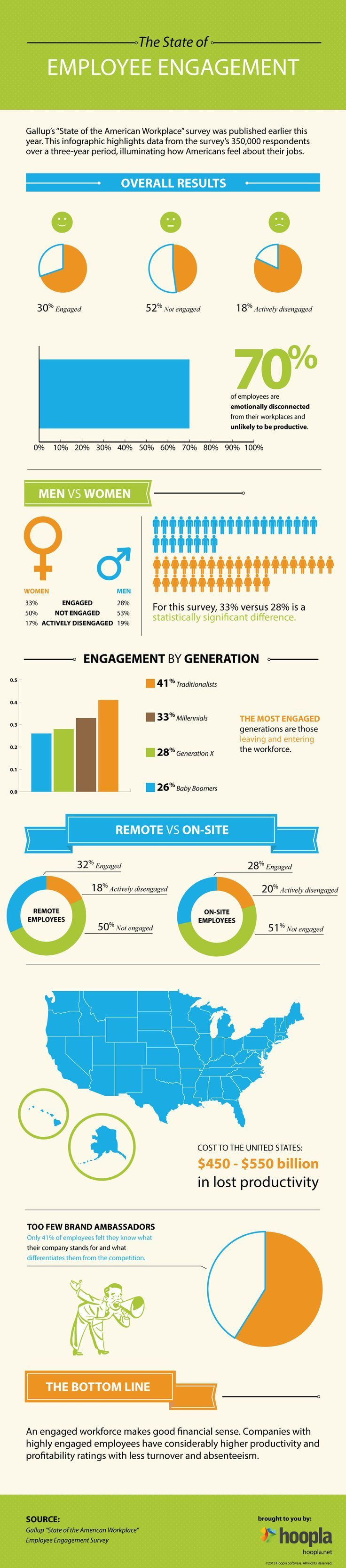 Management : The State Of Employee Engagement #Infographic #business ...