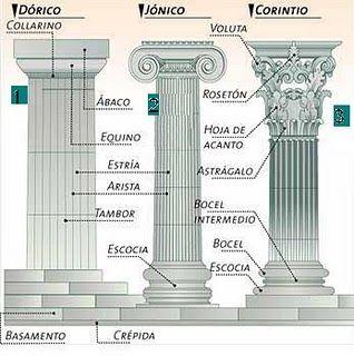 Ordenes Arquitectonicos Grecia Arquitectura Arquitectura Griega Columnas Arquitectura