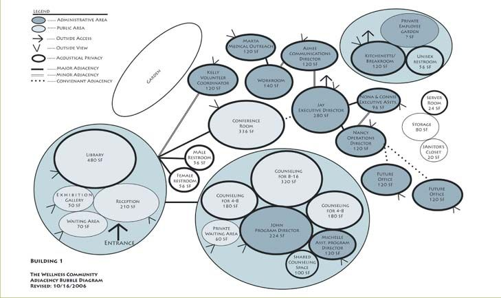 Master Plan Architecture Bubble Diagram Refrigerator Wiring Repair Diagrams Mt1 Pinterest Concept