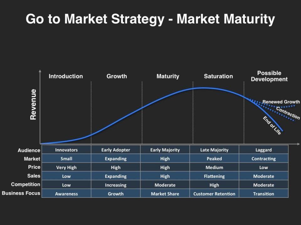 GotoMarket Strategy Market Maturity Marketing plan