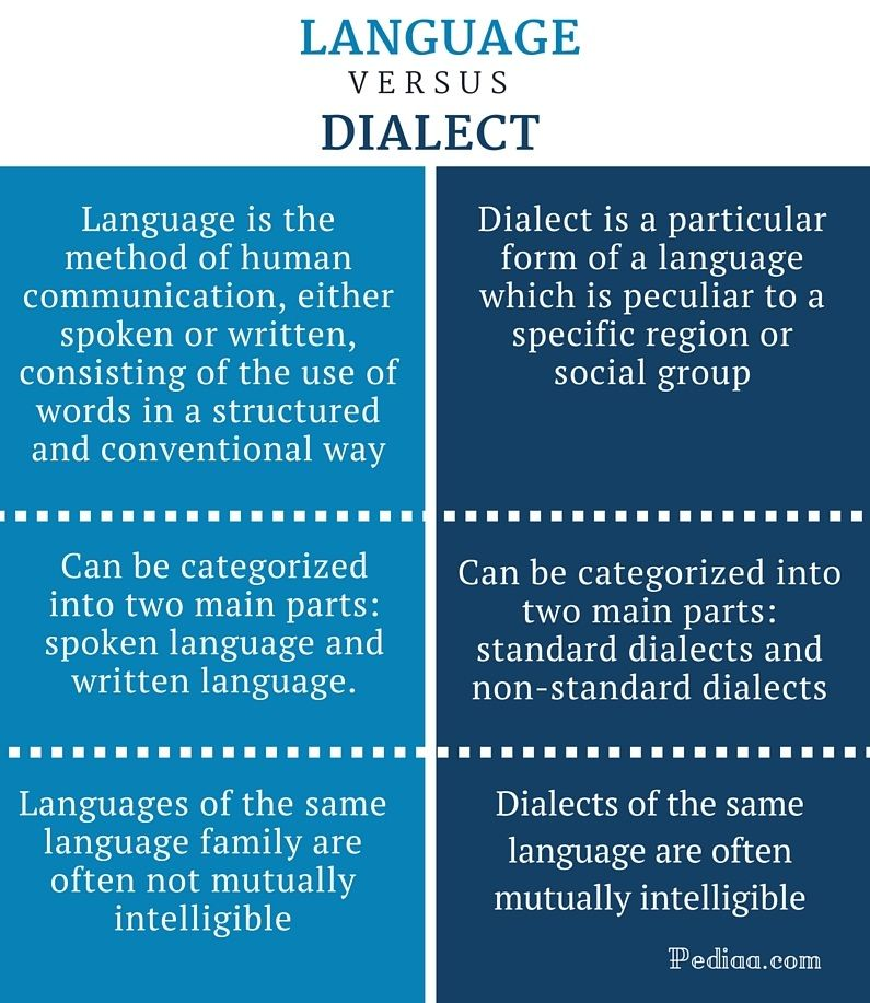 Image Result For Language Vs. Dialect Examples