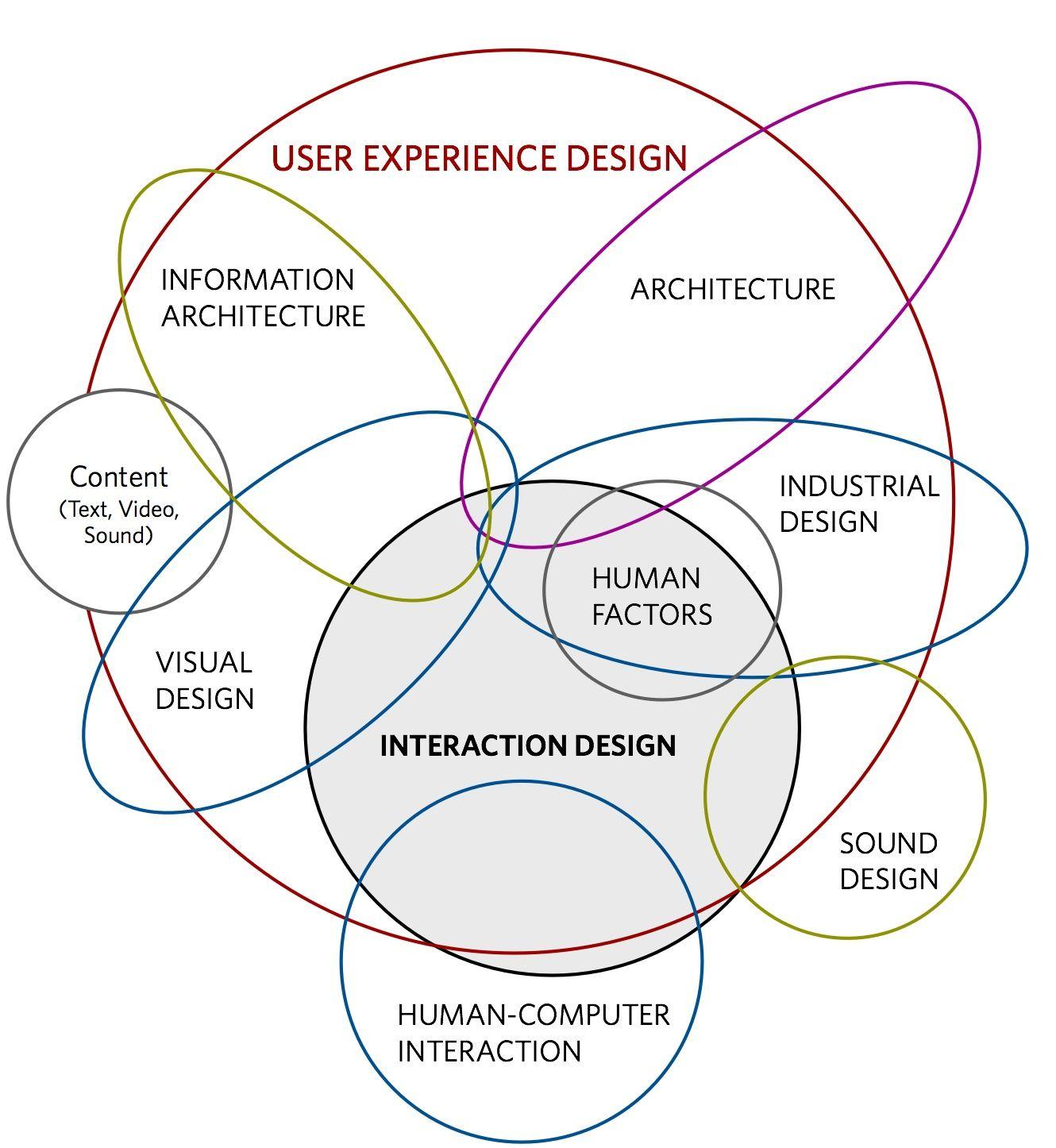 Ux Venn Userexperience Ux Interactive Design User Experience Design Interaction Design Foundation