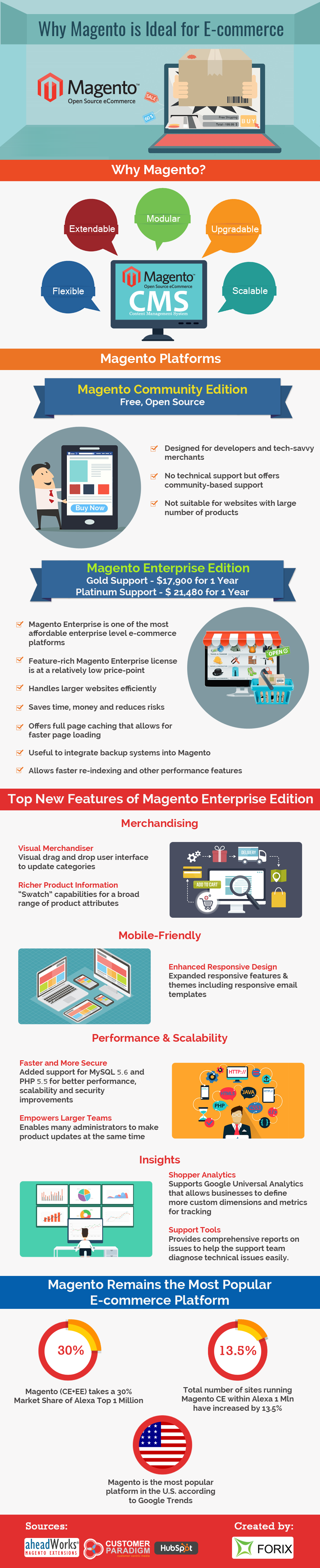Magento is Best E commerce Platform