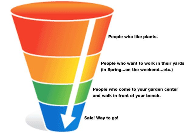 sales funnel - Google-søk