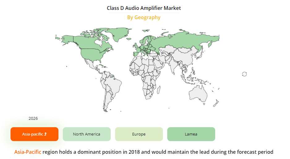 Class D Audio Amplifier Market By Geography: 1) Asia-Pacific 2) North America and 3) Europe etc. #ClassDAudioAmplifier #AudioAmplifier #MonoChannel #2Channel #4Channel #6Channel #TV #Television #HomeAudioSystem #Desktop #Laptop #IoT #LowNoise
