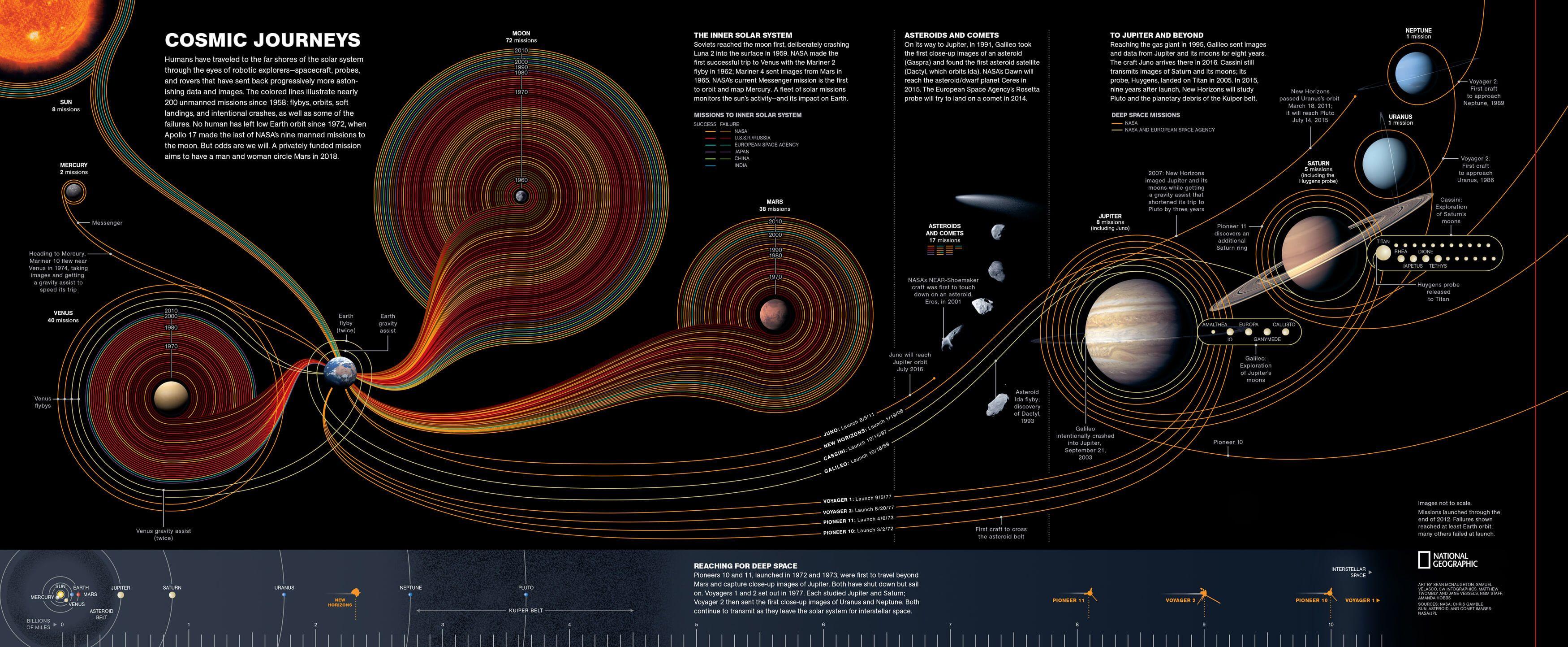 Pin De Claudio Jesiaj En Infographics Exploracion Espacial Mapas Exploracion