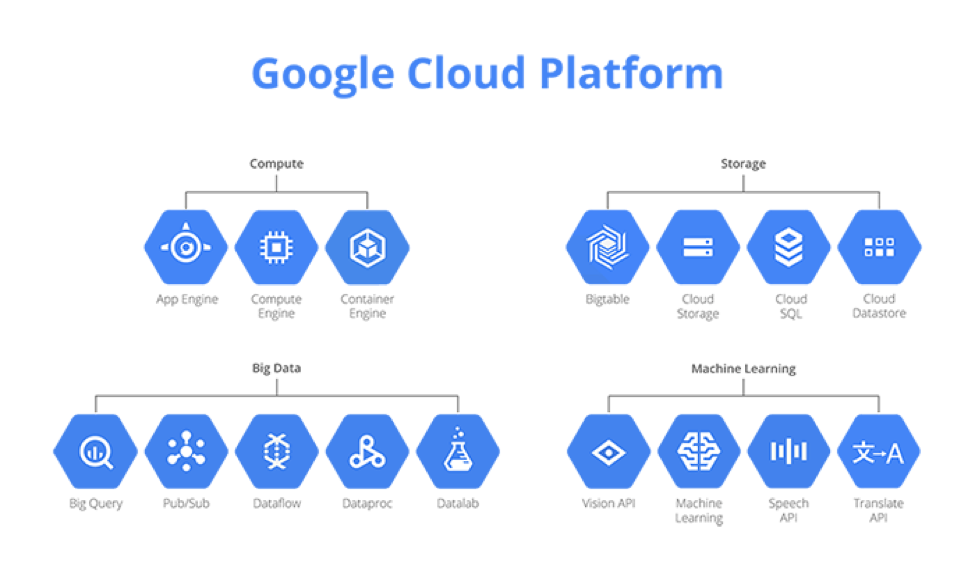 How Much Is Google Cloud Platform Is It Better Then Amazon Aws In 2020 Cloud Platform Cloud Computing Services Big Data Machine Learning
