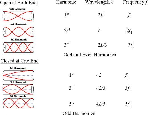 Open/closed pipe harmonics  | MCAT | Physics, mathematics, Physics