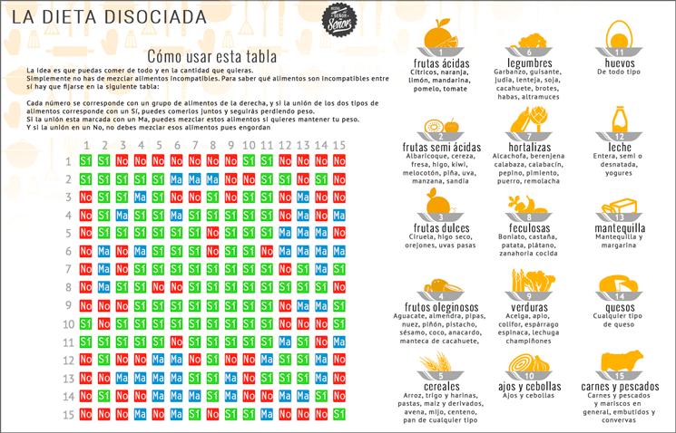 Dieta disociada menus espana