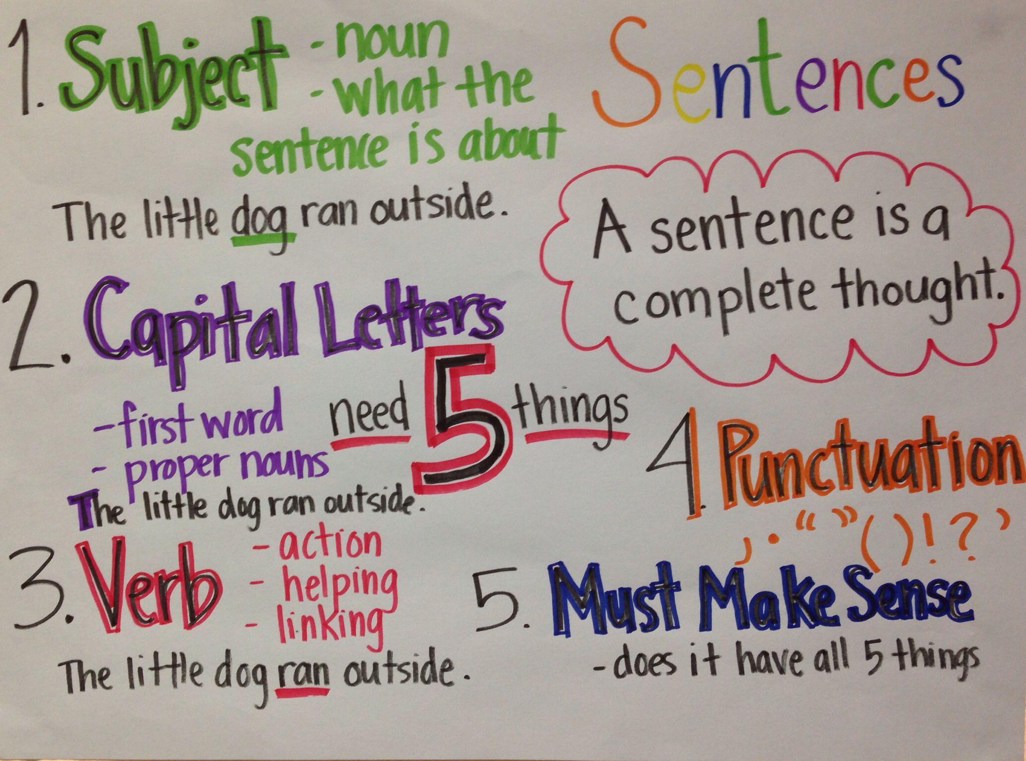 Complete Sentences Anchor Chart Completesentences