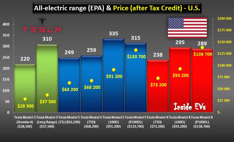Comparatif prix et autonomie Tesla. Tesla Range and price comparison chart (Aug 2017)