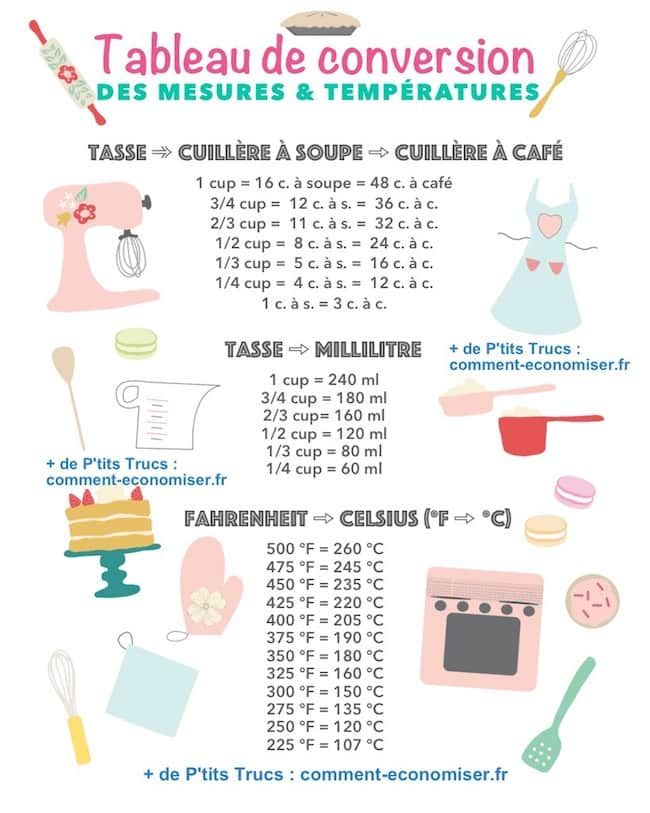 Comment convertir les cups en grammes dans les recettes - Tableau de conversion pour la cuisine ...