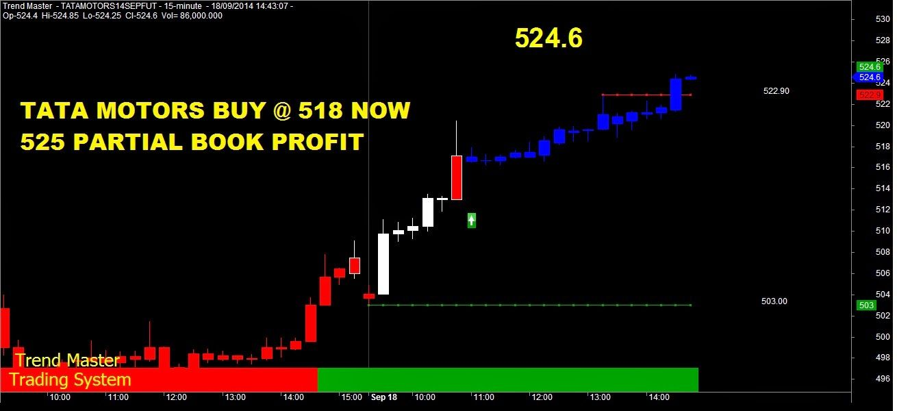 Profit Booking System Tatamotors Breakout Tgt Reached Stock