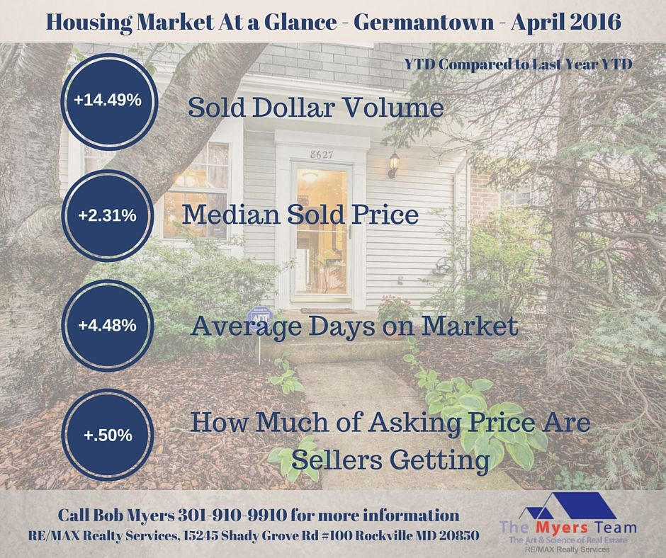Germantown Home Sales Report for April 2015