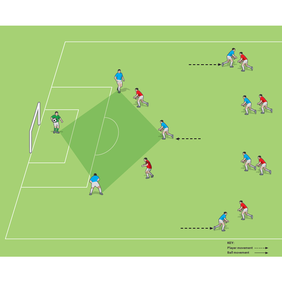 Play Out Of The Back With A Defensive Diamond Soccer Drills Football Tactics Soccer Training