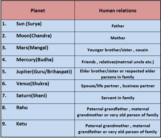 Planet directions vedic astrology calculator