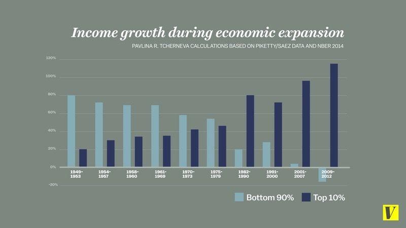 Evolución del poder adquisitivo (1949 - 2012) del 10% más rico y del 90% restante.