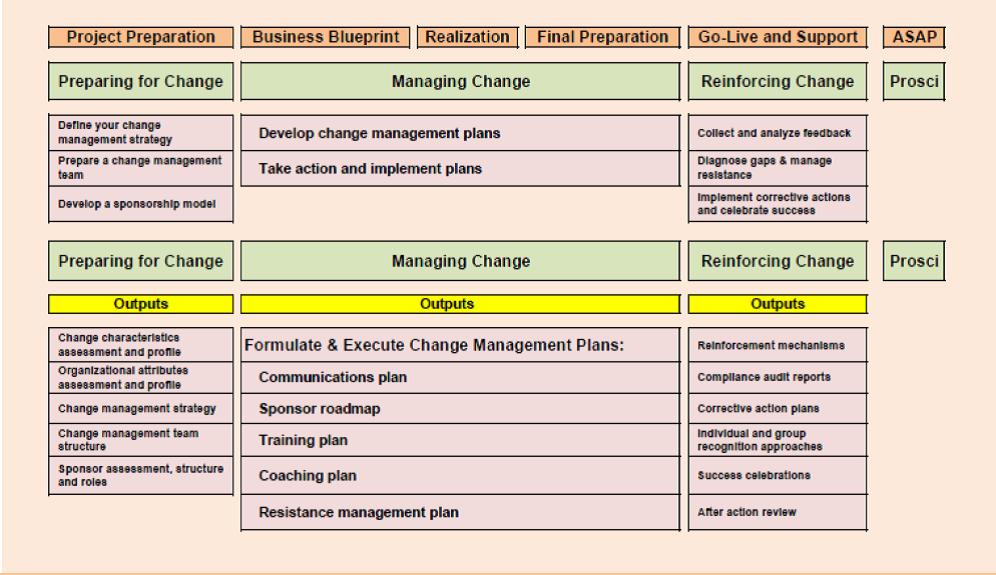 SAP Organizational Change Management (ASAP/Prosci