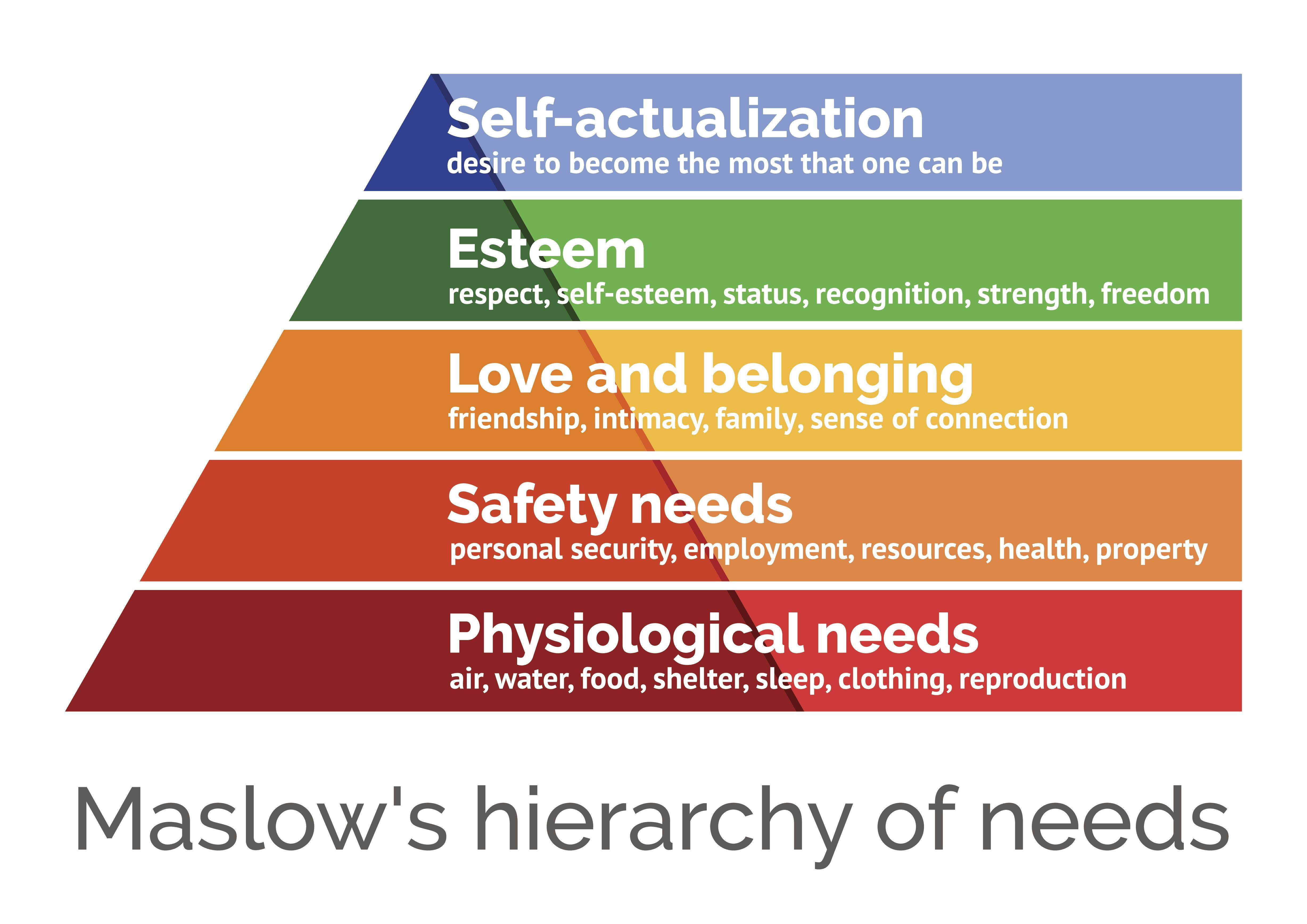 Maslow S Hierarchy Of Needs Explained