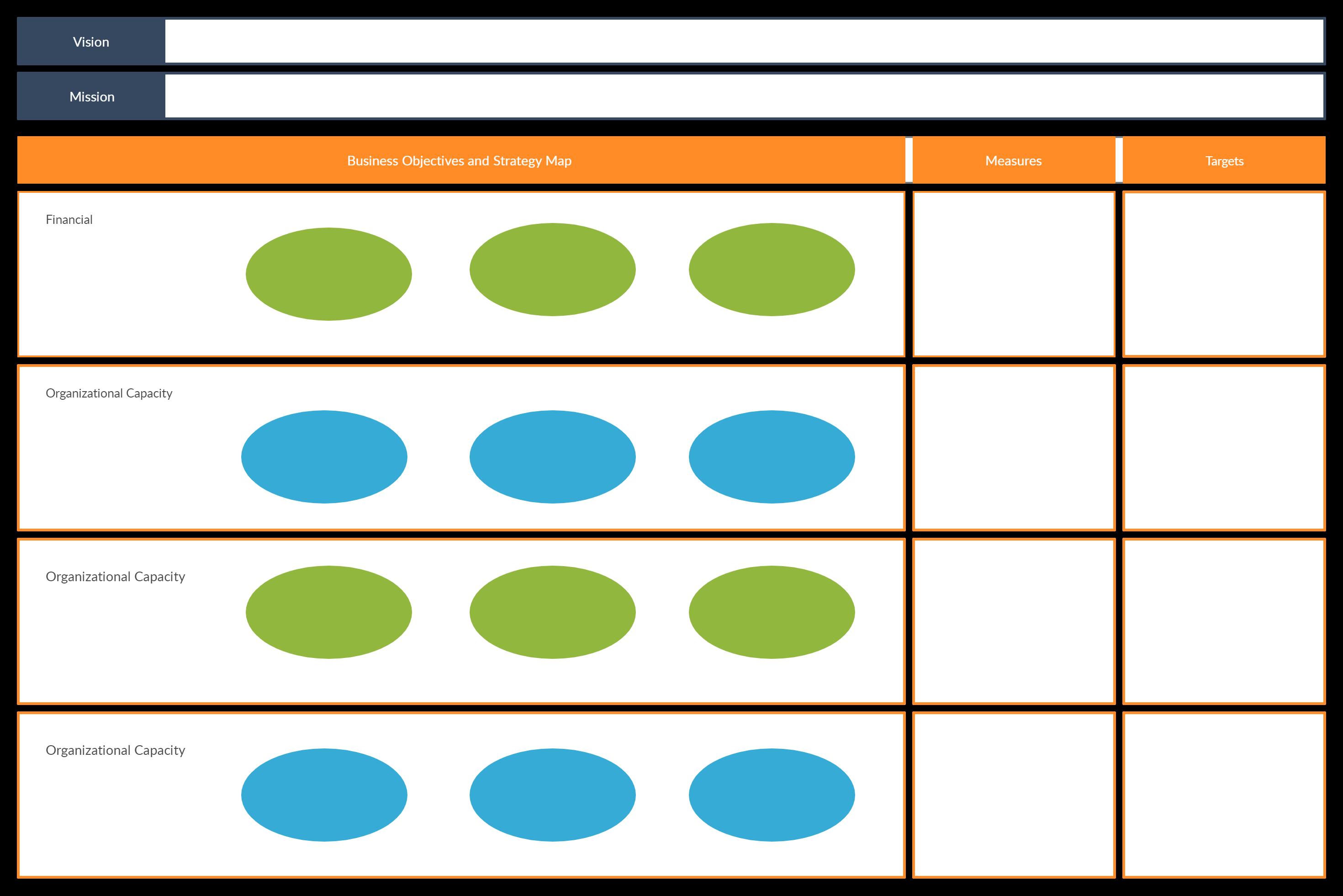 A Third Generation Balance Scorecard Template That Incorporates