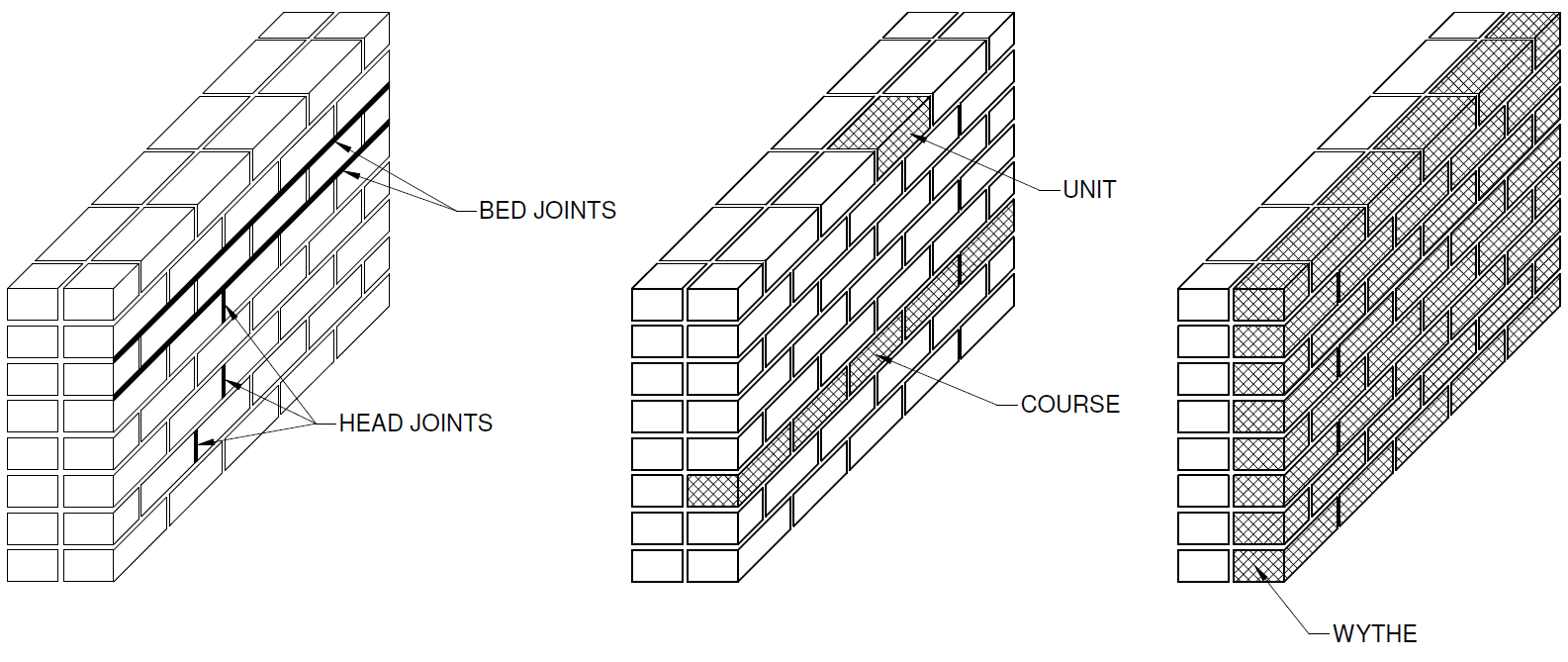 Bed Joints Masonry Google Search Are Building Design